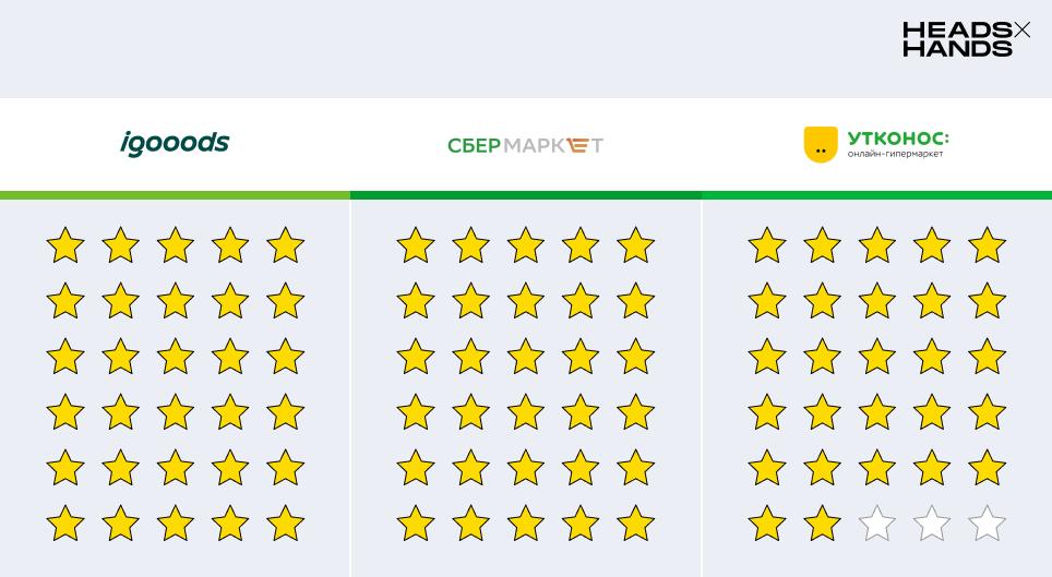 результаты обзора приложений для доставки еды igooods сбермаркет утконос