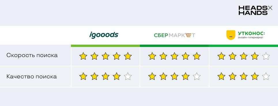 оценка поиска в приложениях для доставки еды igooods сбермаркет утконос